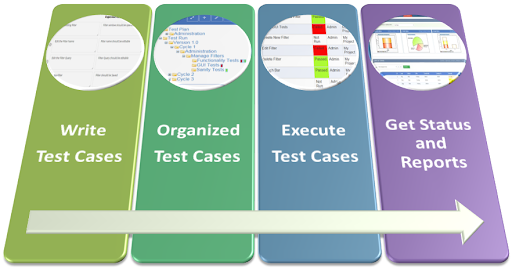 How to Create a Standard Reporting Test Case Document